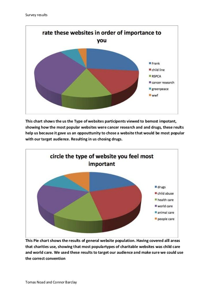 Survey resultsThis chart shows the us the Type of websites participents viewed to bemost impotant,showing how the most pop...
