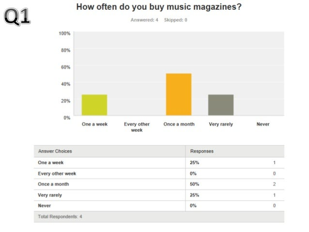Question 1: Question one made me discover that my target audience prefer a more detailed magazine that is only released mo...