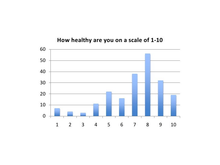 How healthy are you on a scale of 1-10605040302010 0     1   2   3    4    5   6    7    8   9    10