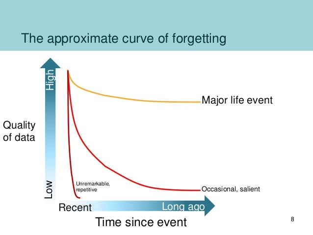 The approximate curve of forgetting Long ago High Recent Low Time since event Quality of data Major life event Occasional,...