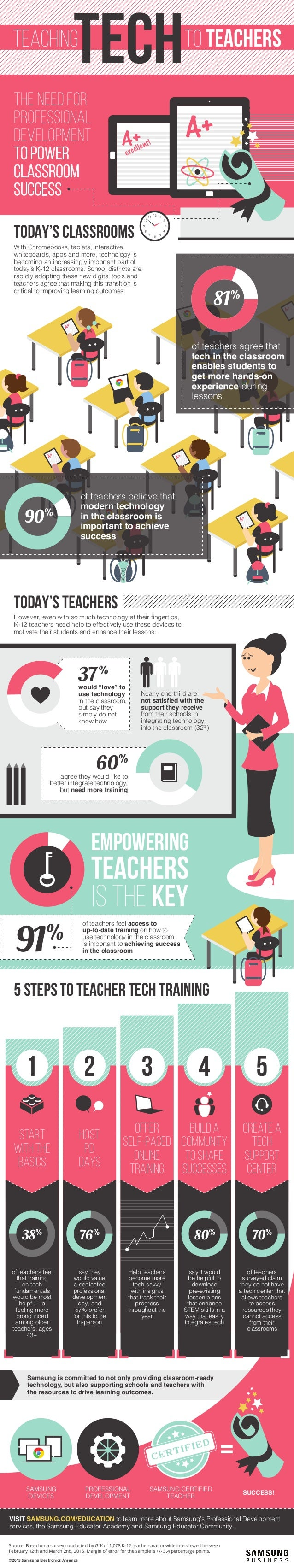 The Need for Professional Development to Power Classroom Success TEACHING TO TEACHERS TODAY'S CLASSROOMS TODAY'S TEACHERS ...
