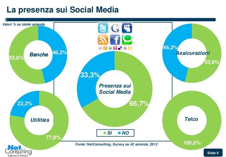 La presenza sui Social MediaValori % su totale aziende                                                                    ...