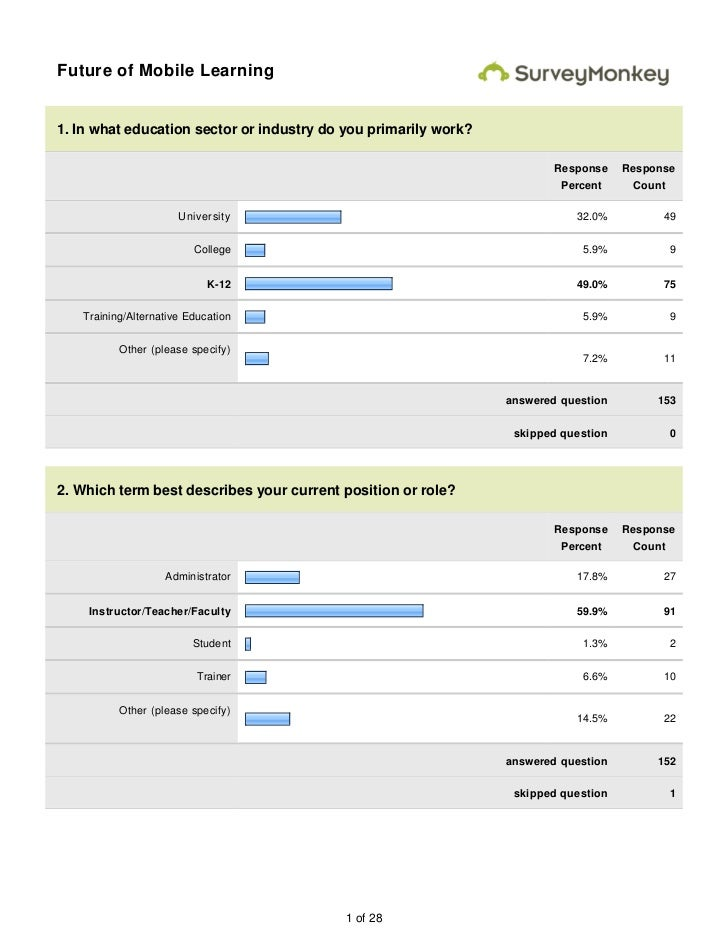 Future of Mobile Learning1. In what education sector or industry do you primarily work?                                   ...