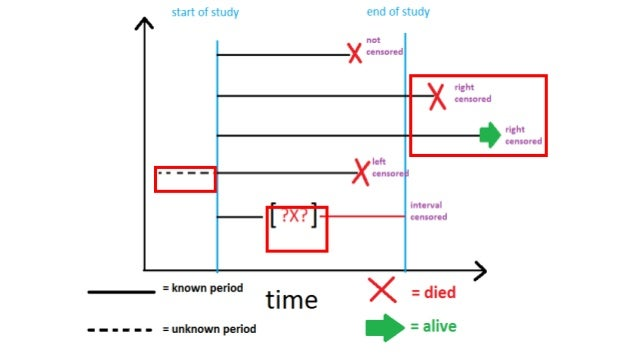 an analysis of survival Survival analysis is a part of reliability studies in engineering in this case, it is usually used to study the lifetime of industrial components in reliability analyses, survival times are usually called failure times as the variable of interest is how much time a component functions properly before it fails.