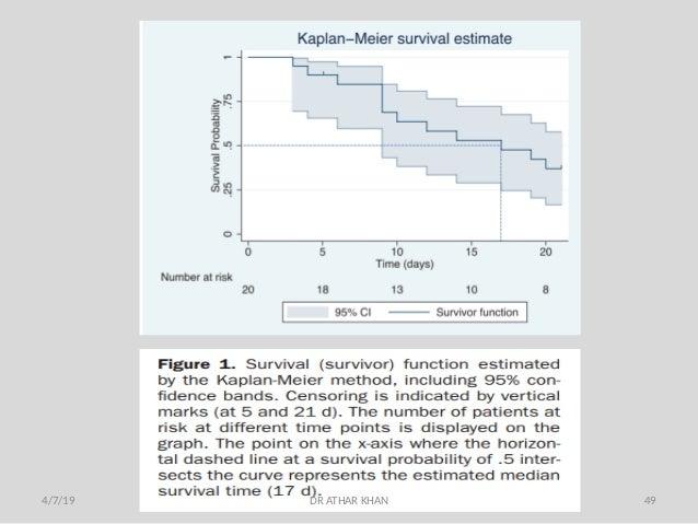 Survival analysis & Kaplan Meire