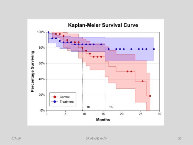 Survival analysis & Kaplan Meire
