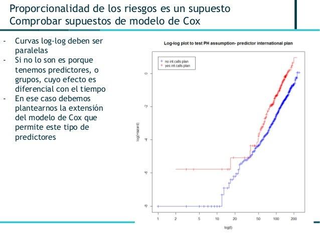 12 Proporcionalidad de los riesgos es un supuesto Comprobar supuestos de modelo de Cox - Curvas log-log deben ser paralela...