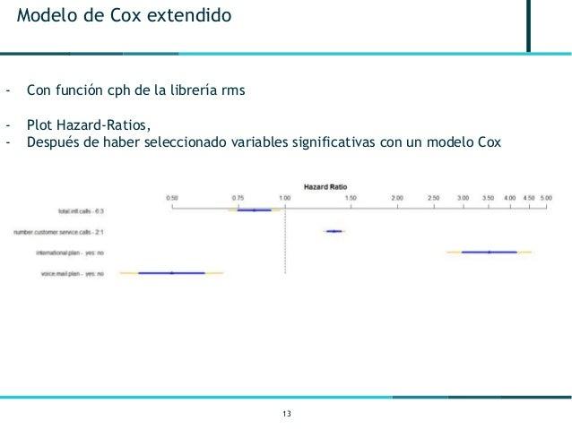13 Modelo de Cox extendido - Con función cph de la librería rms - Plot Hazard-Ratios, - Después de haber seleccionado vari...
