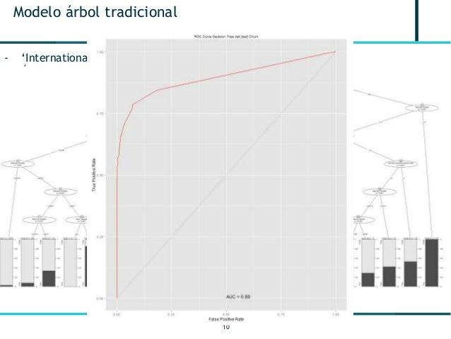 10 Modelo árbol tradicional - 'International plan' (yes/no) es clave - Árbol da puntos de corte fáciles de incorporar a cu...