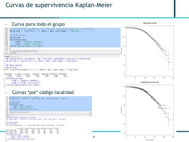 8 Curvas de supervivencia Kaplan-Meier - Curva para todo el grupo - Curvas *por* código localidad