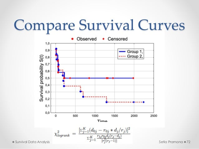 Analysis of Survival Data - D.R. Cox, David Oakes - Google ...