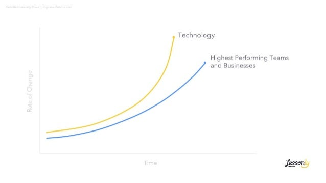 Technology Highest Performing Teams and Businesses RateofChange Time Typical Businesses Deloitte University Press   dupres...