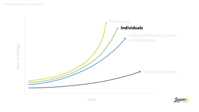 Deloitte University Press   dupress.deloitte.com RateofChange Time Highest Performing Teams and Businesses Typical Busines...