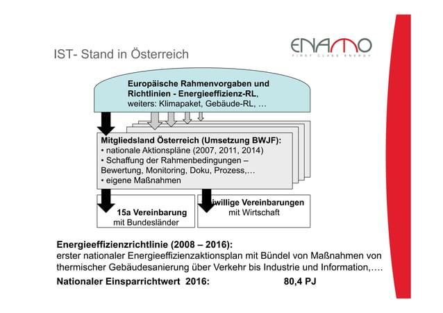 •er Wirtschaft •eigene Maßnahmen IST- Stand in Österreich Europäische Rahmenvorgaben und Richtlinien - Energieeffizienz-...