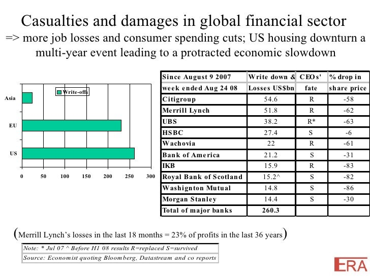 Casualties and damages in global financial sector  => more job losses and consumer spending cuts; US housing downturn a mu...