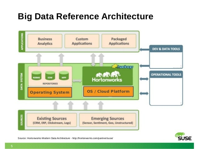 SUSE Hadoop And Big Data Update Stephen Mogg SUSE UK