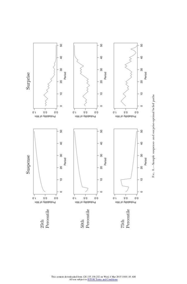 FIG.8.—Samplesuspense-andsurprise-optimalbeliefpaths This content downloaded from 128.135.130.232 on Wed, 4 Mar 2015 10:01...