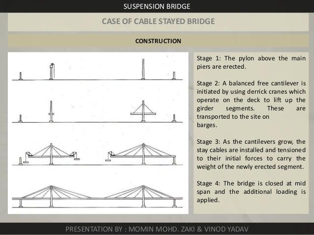 suspension-bridge-14-638.jpg?cb=1385029218