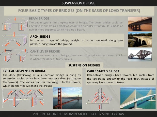 suspension-bridge-2-638.jpg?cb=1385029218