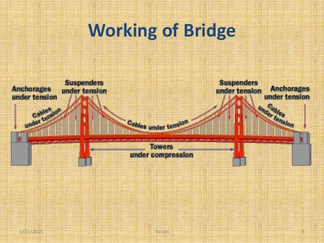 Suspension bridge working of bridge 1212015 9faizan 9 ccuart