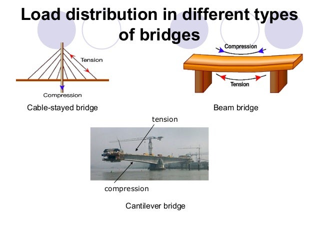 conclusion of a suspension bridge The stability of a suspension bridge is paramount consequently engineers must scrutinize every aspect of a bridge design  conclusion by applying.