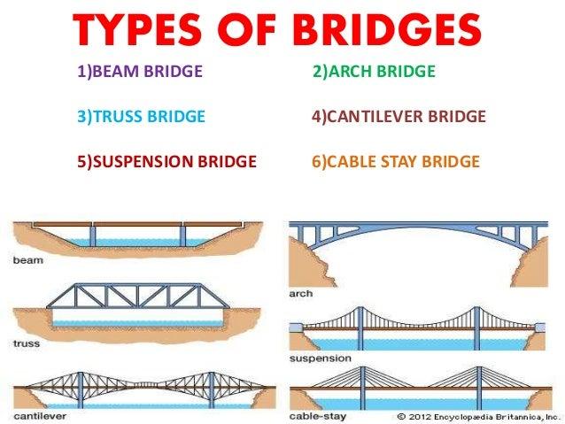 Suspension bridge ppt ccuart Gallery
