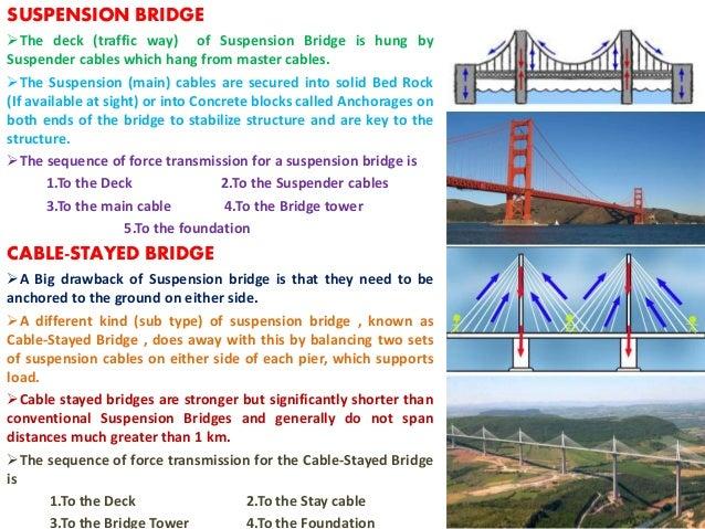 suspension bridge ppt
