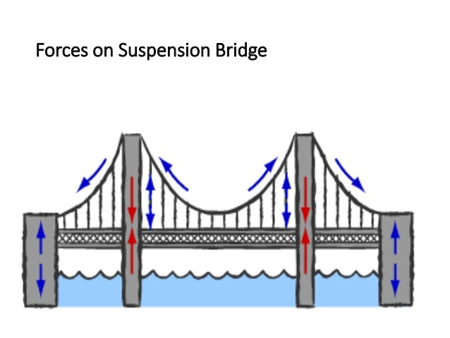 thesis design span-by-span bridges 2 bridge construction 1 bridge components: span-by-span erection is typically limited to bridges that consist of design for steel bridges and its use is.