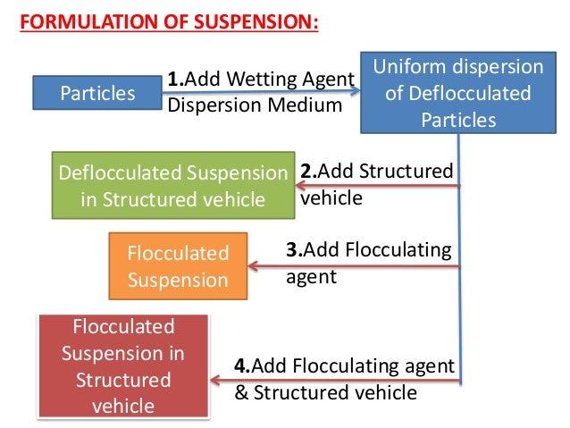 Suspension & emulsions Slide 2