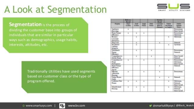 Customer Segmentation Methodology (With Diagram) | Marketing