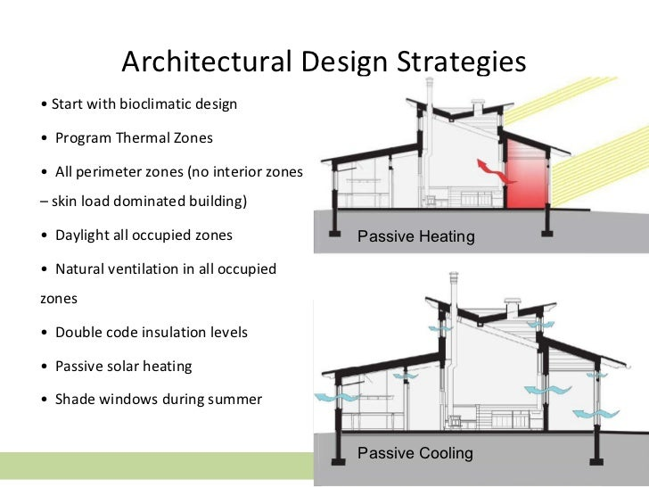 Captivating Architectural Design Strategies ...