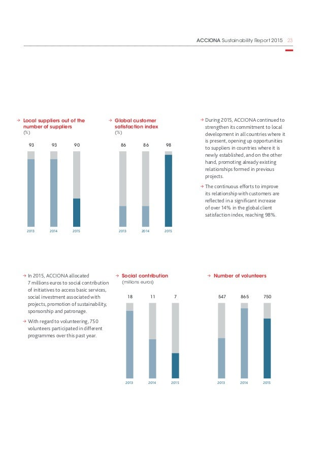 Acciona S Sustainability Report 2015