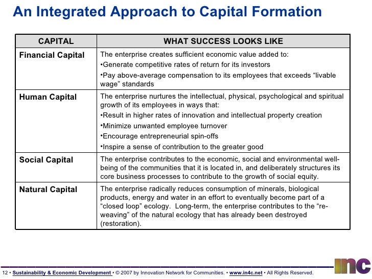 An Integrated Approach to Capital Formation CAPITAL WHAT SUCCESS LOOKS LIKE Financial Capital <ul><li>The enterprise creat...
