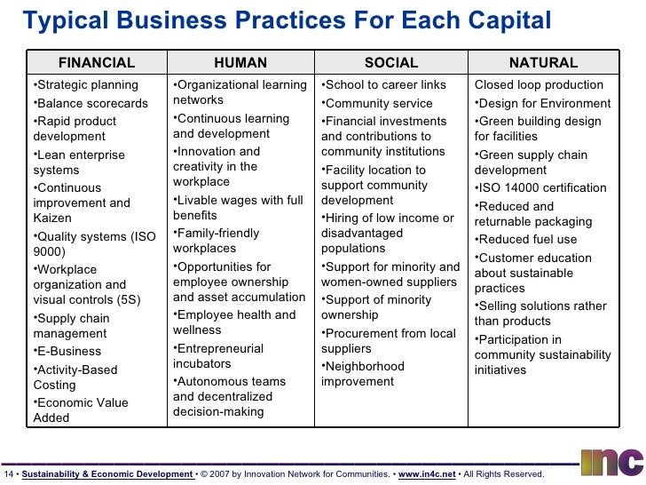 Typical Business Practices For Each Capital FINANCIAL HUMAN SOCIAL NATURAL <ul><li>Strategic planning </li></ul><ul><li>Ba...