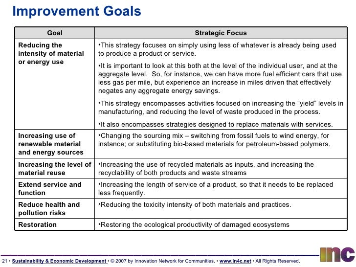 Improvement Goals Goal Strategic Focus Reducing the intensity of material or energy use <ul><li>This strategy focuses on s...