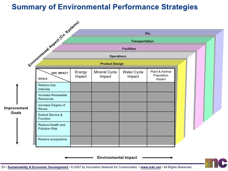 Summary of Environmental Performance Strategies Product Design Operations Facilities Transportation Etc. ENV. IMPACT GOALS...