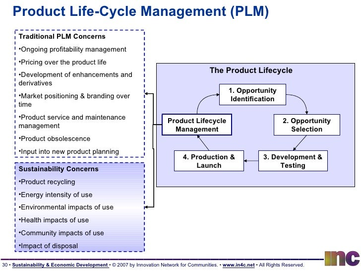 Product Life-Cycle Management (PLM) 1. Opportunity Identification 2. Opportunity Selection 3. Development & Testing 4. Pro...