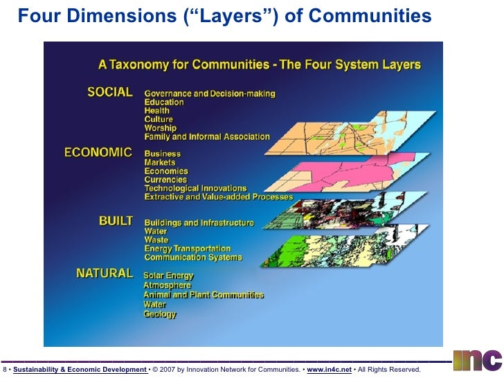"""Four Dimensions (""""Layers"""") of Communities"""