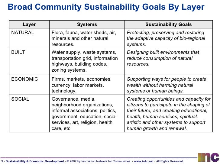 Broad Community Sustainability Goals By Layer Layer Systems Sustainability Goals NATURAL Flora, fauna, water sheds, air, m...