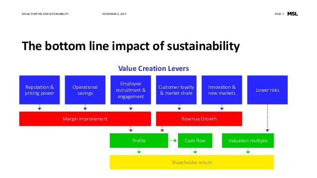Sustainability Communications for Trade Associations: Best Practices