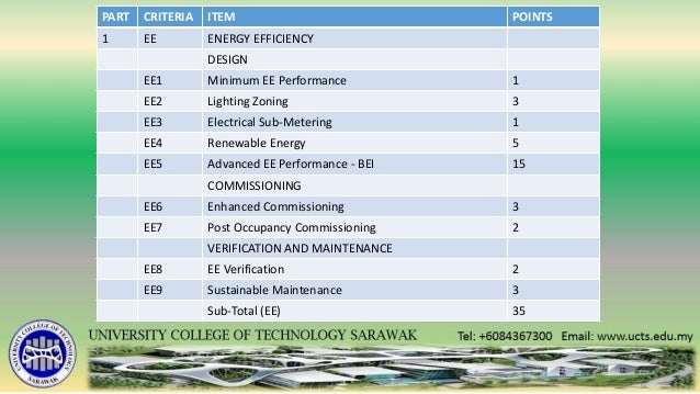 Sustainability in built environment: Green Building Index
