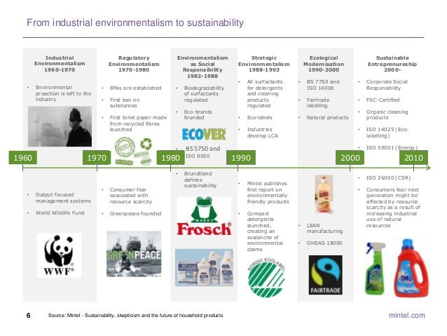 Sustainability in household global product innovation for Futuristic household items