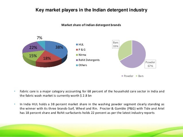 Sustainability In Indian Detergent Industry