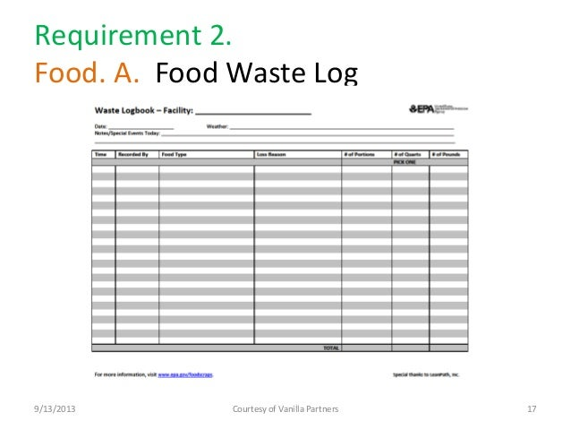 Restaurant Food Waste Sheet Template