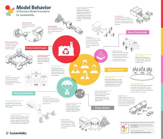 5.4 Shared Resource: 3.4 Microfranchise. Model Behavior 20 Business Model Innovations for Sustainability This infographic ...