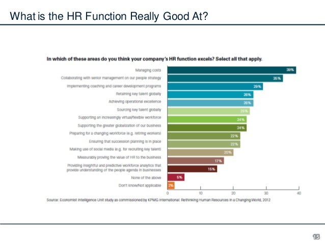 What is the HR Function Really Good At?  15