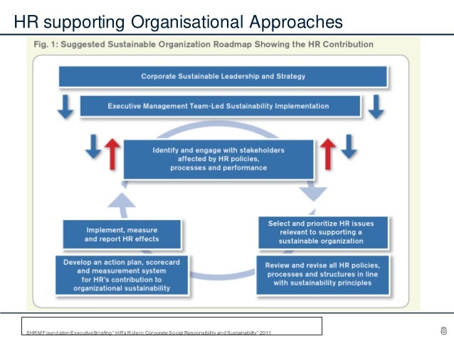 """HR supporting Organisational Approaches  SHRM Foundation Executive Briefing """" HR's Role in Corporate Social Responsibility..."""