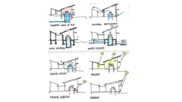 Sustainable Architecture And Green Design Passive Design - Sustainable architecture design