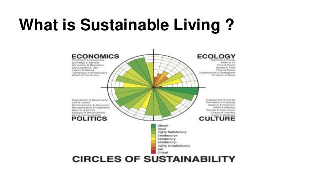 sustainable green living ideas and tips ppt