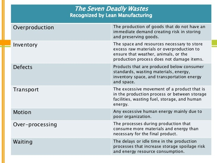 tqm 7 deadly waste 7 wastes of lean the 7 wastes are at the root of all unprofitable activity within your organization the 7 wastes consist of: 1 defects 2 overproduction.